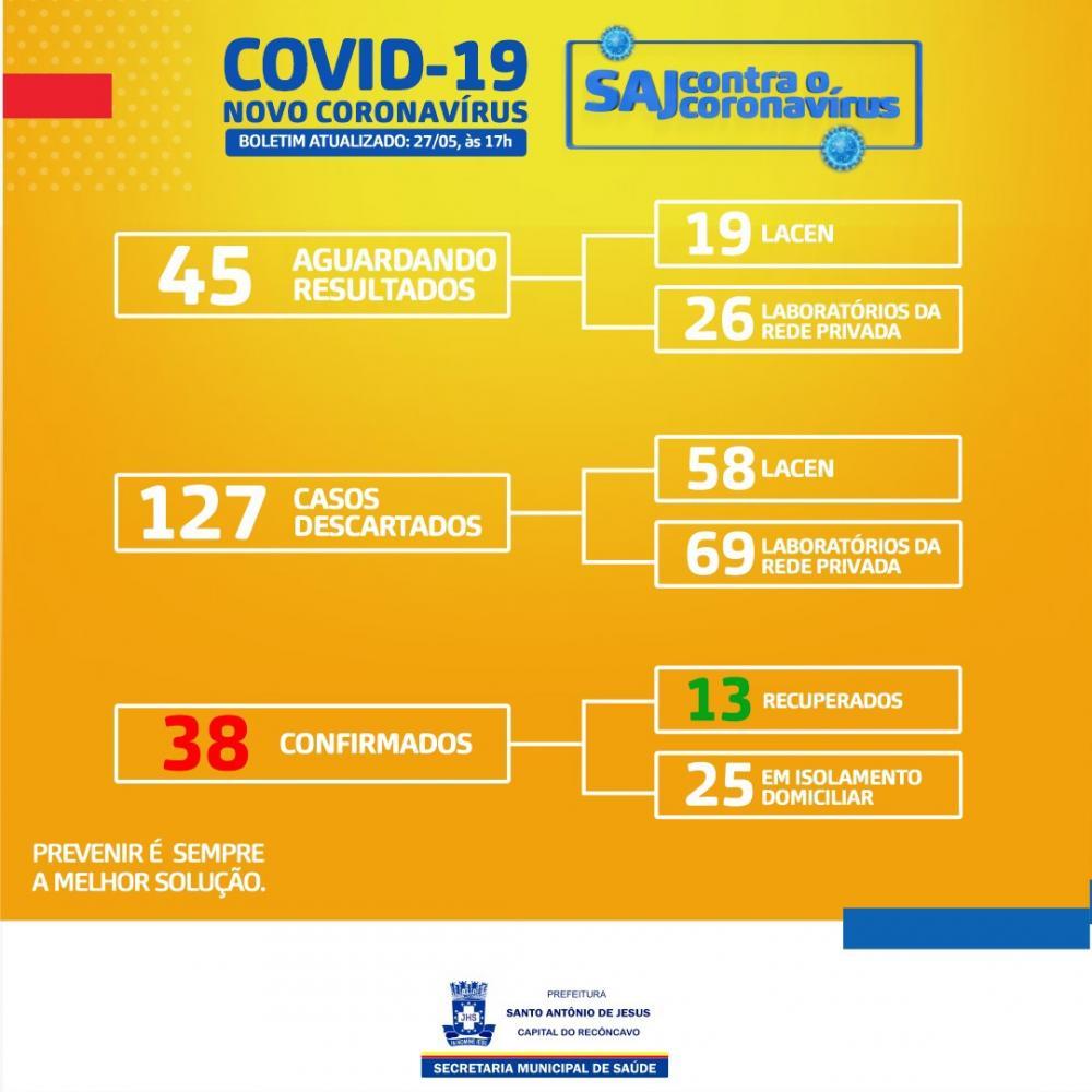 Sobe para 38 o número de casos confirmados de covid-19 em SAJ;